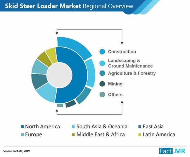 skid steer loader market regional overview