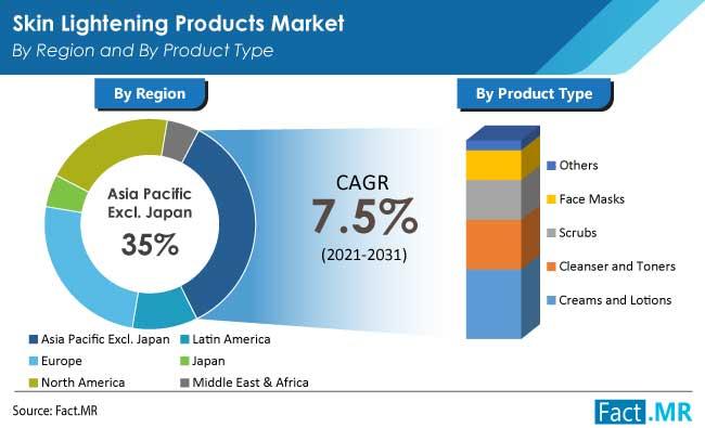 skin lightening products market region