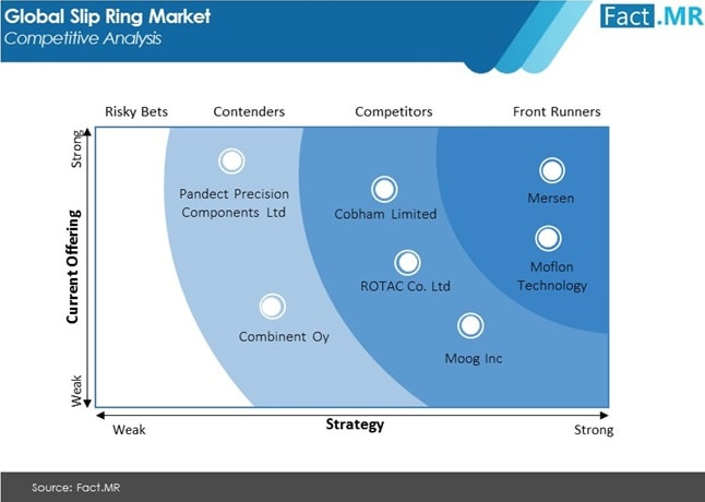 slip ring market competitive analysis