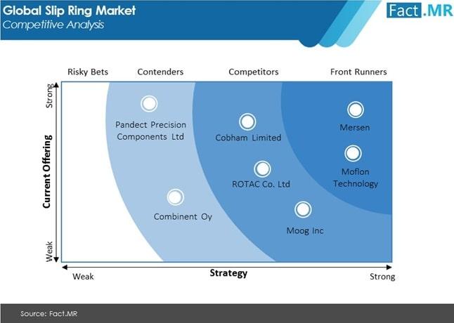 slip ring market competitive analysis