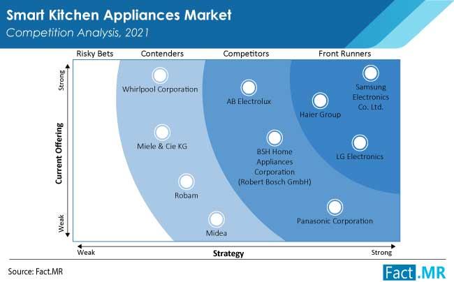 smart kitchen appliances market competition