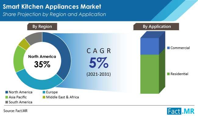 smart kitchen appliances market region