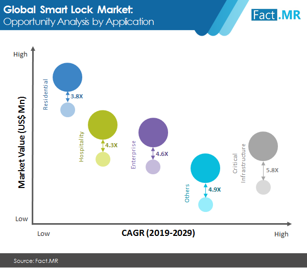 smart lock market image 1