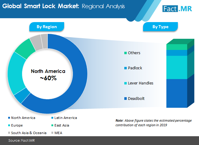 smart lock market image 2