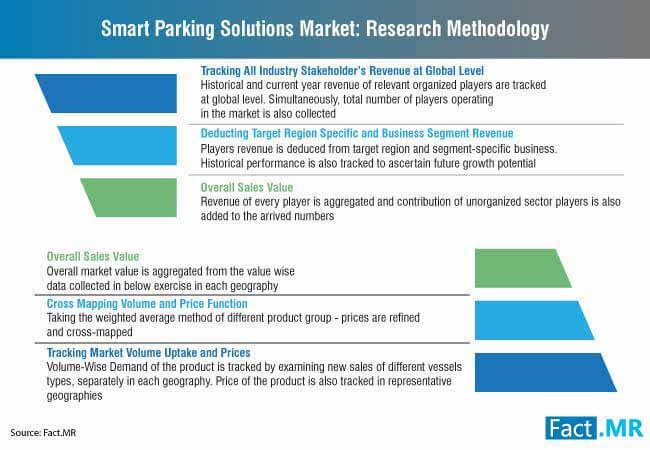 smart parking solutions market research methodology