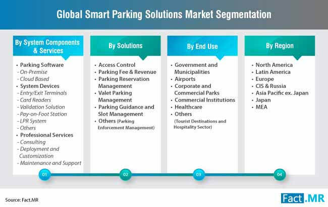 smart parking solutions market segmentation