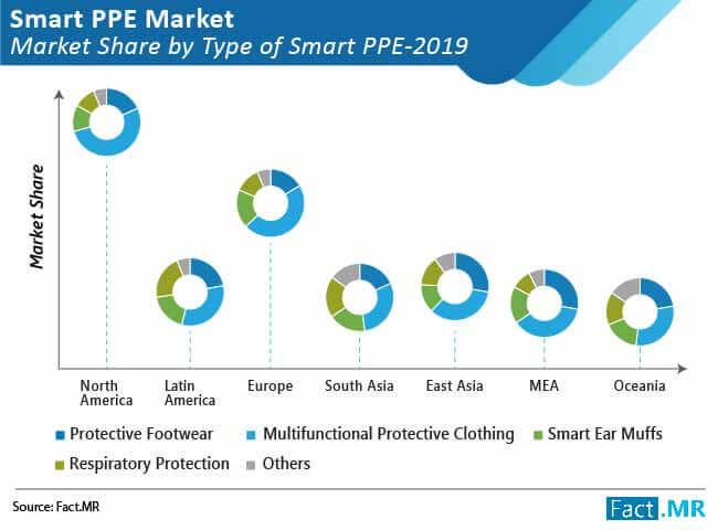 smart personal protective equipment market share