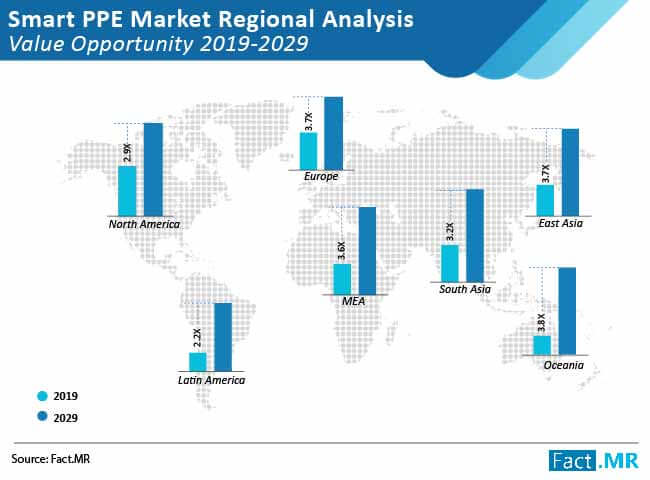 Smart PPE Market Forecast, Trend Analysis & Competition Tracking - Global Market Insights 2019 to 2029
