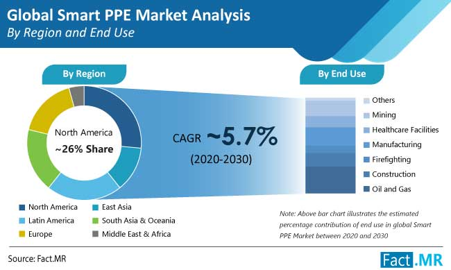 smart ppe market analysis by region and end use