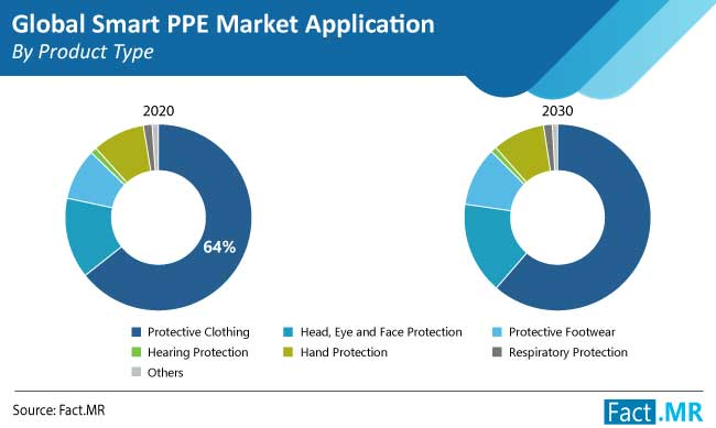 smart ppe market application by product type