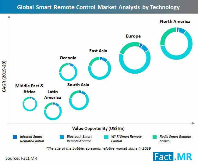 smart remote control market analysis by technology