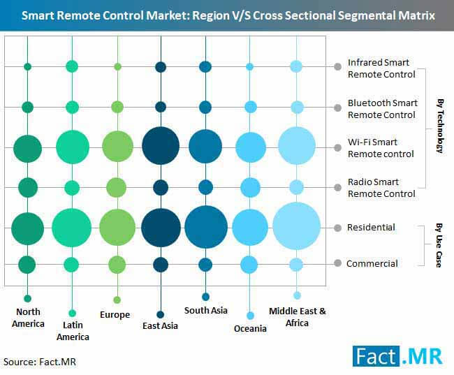 smart remote control market region v s cross sectional segmental matrix