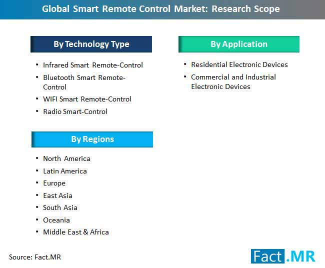 smart remote control market research scope