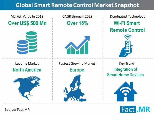 smart remote control market snapshot