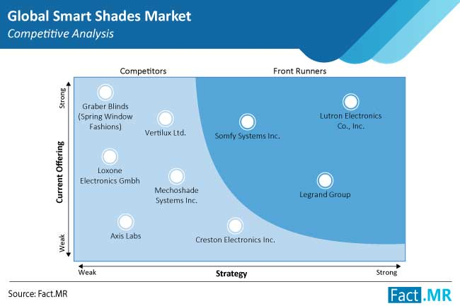 smart shades market competition