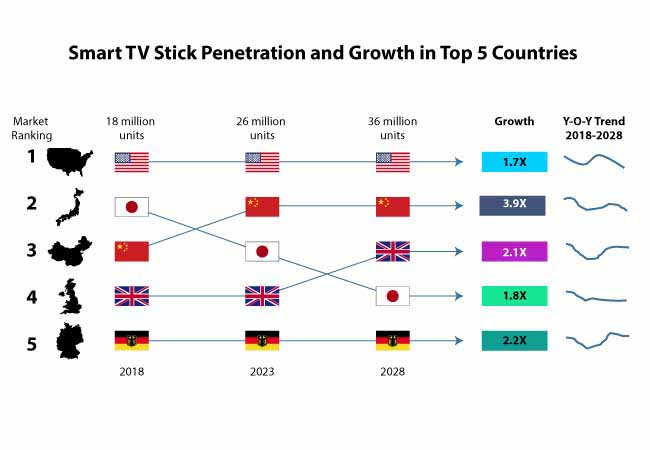 smart tv sticks market