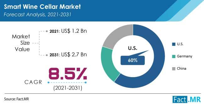 Smart wine cellar market forecast analysis by Fact.MR