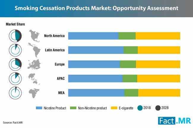 smoking cessation products market 0