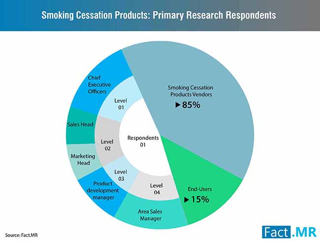 smoking cessation products market 1