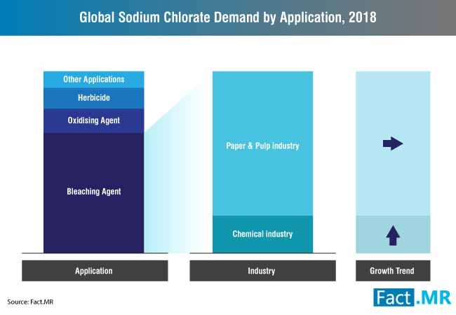 sodium chlorate market 0