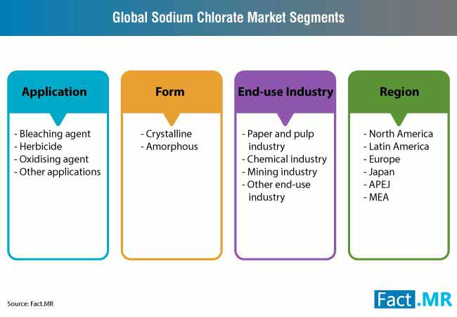 sodium chlorate market 2