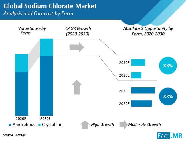 sodium chlorate market analysis and forecast form