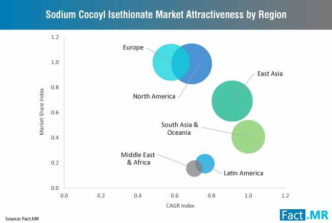 sodium cocoyl isethionate market attractiveness by region