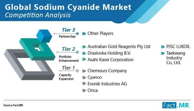 sodium cyanide market 03