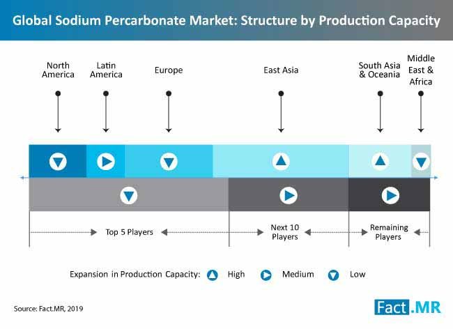 sodium percarbonate market analysis