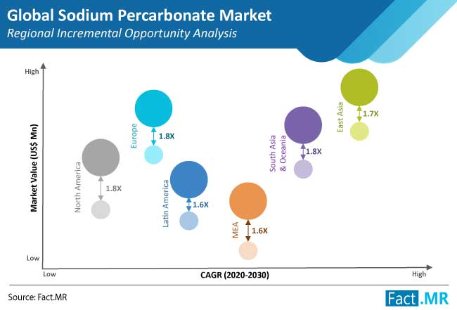 sodium percarbonate market regional incremental opportunity analysis