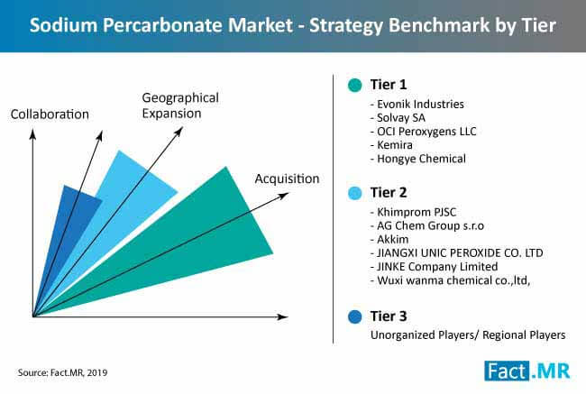 sodium percarbonate market structure