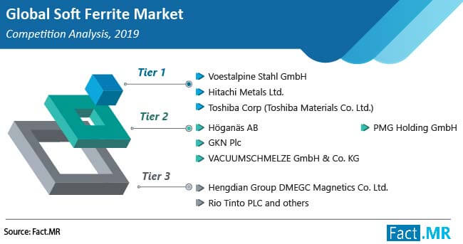soft ferrite market competitive analysis