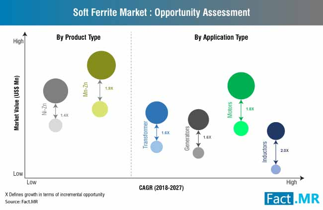 soft ferrite market opportunity assessment