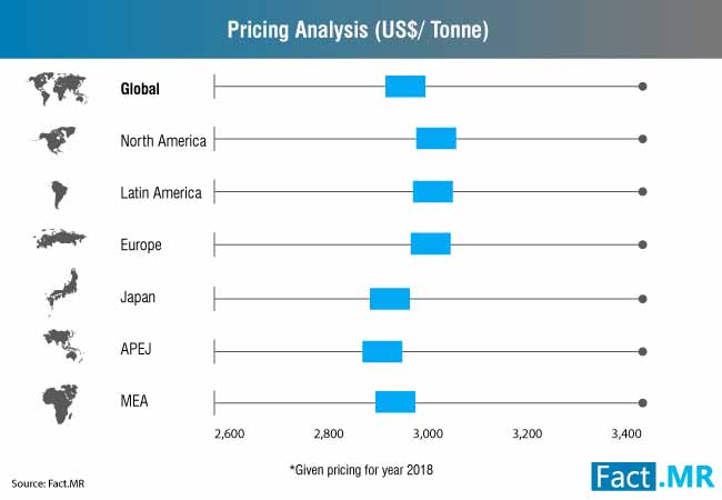 soft ferrite market pricing analysis