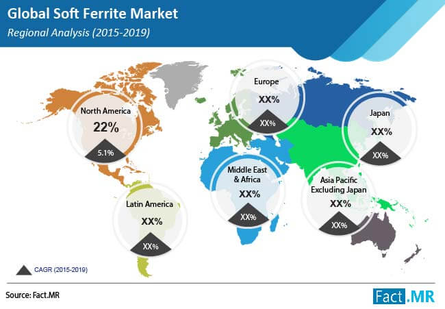 soft ferrite market regional analysis