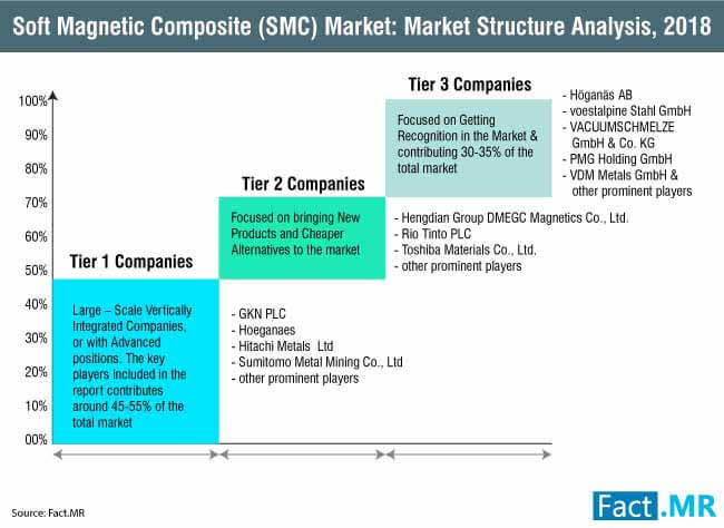 soft magnetic composite (smc) market market structure analysis 2017