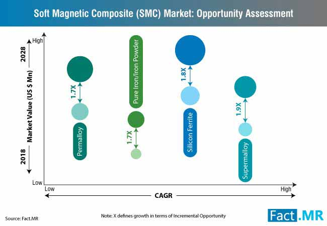 soft magnetic composite (smc) market opportunity assessment