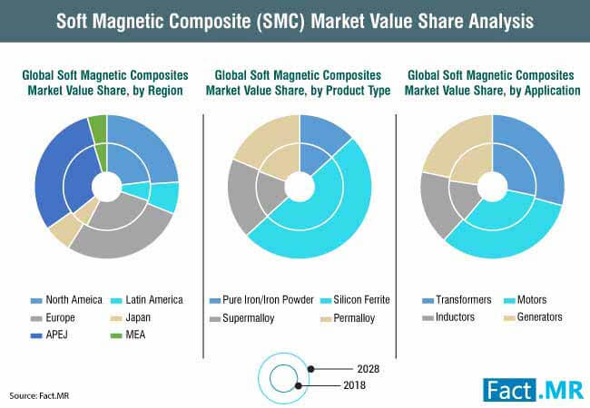 soft magnetic composite (smc) market value share analysis