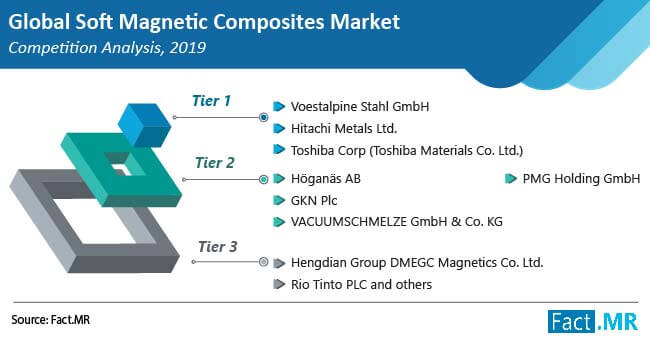 soft magnetic composites market competition analysis