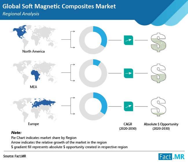 soft magnetic composites market regional analysis