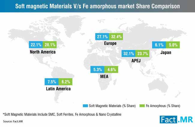 soft magnetic materials fe amorphous market share comparison