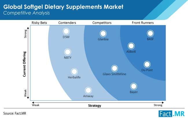 softgel dietary supplements market competition