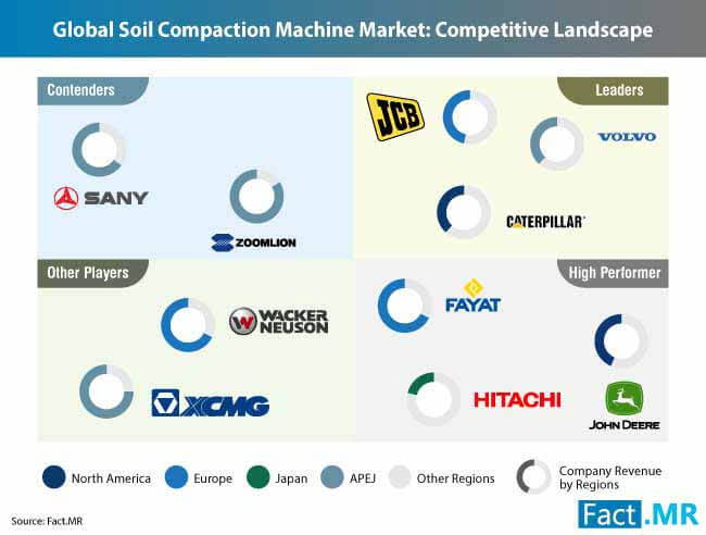 soil compaction machines market 2