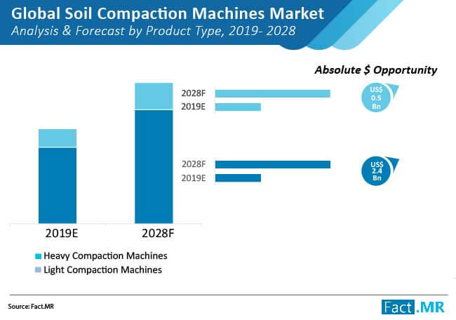 soil compaction machines market analysis and forecast by product type