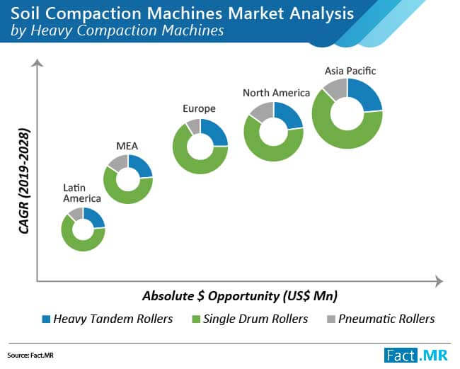 soil compaction machines market analysis by heavy compaction machines