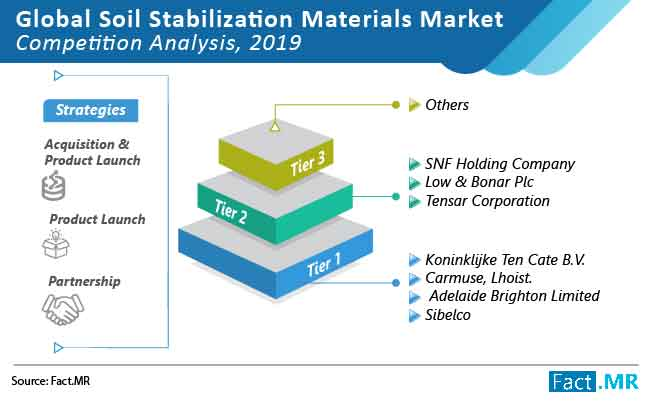 soil stabilization materials market competition analysis