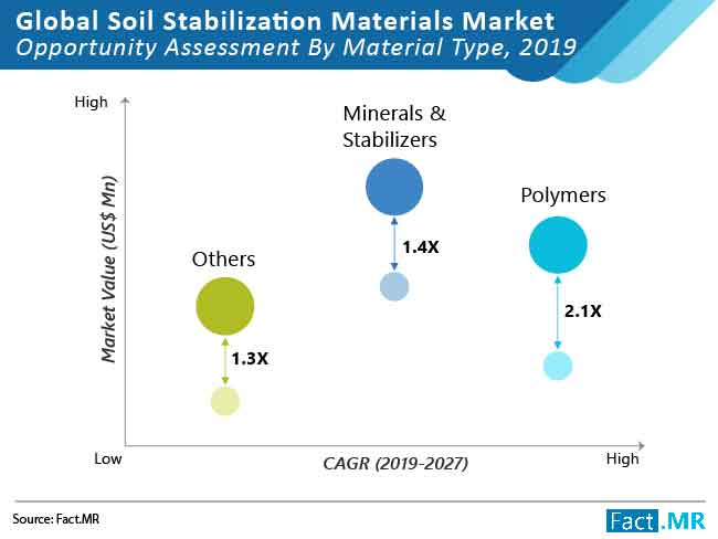 soil stabilization materials market opportunity assessment by material type