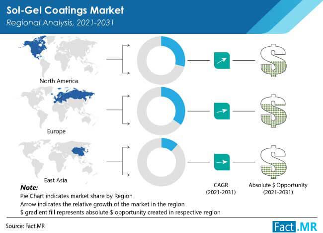 sol gel coatings market by FactMR