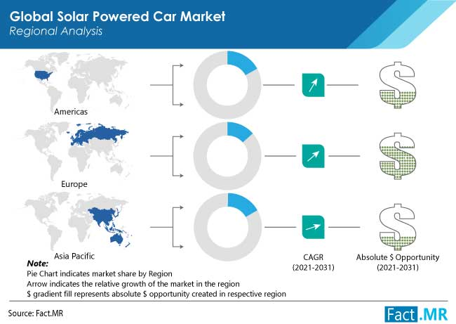 solar powered car market by FactMR