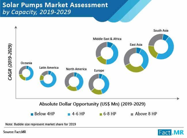 solar pumps market 01